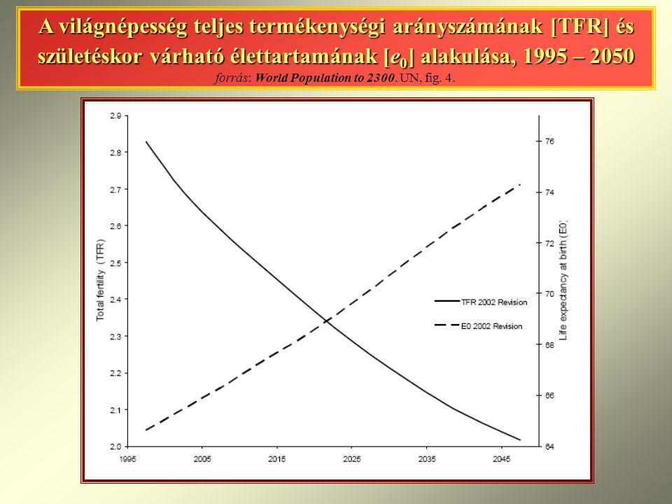 A világnépesség teljes termékenységi arányszámának [TFR] és születéskor várható élettartamának [e0] alakulása, 1995 – 2050 forrás: World Population to 2300.